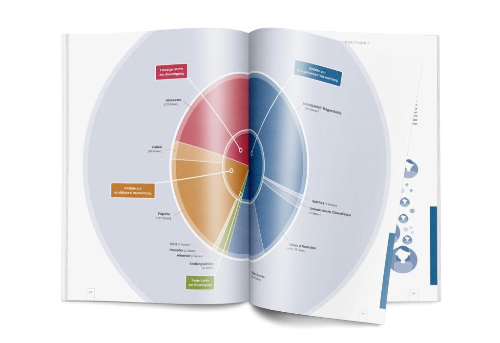 Broschüren-/Buchgestaltung und Infografiken/Illustrationen: BRANOpac Nachhaltigkeitsbericht (Auszug - S.36)